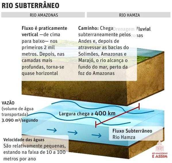 O incrível rio subterrâneo da Amazônia!