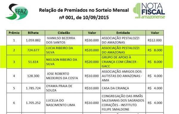 Relação de Premiados no Nota Fiscal Amazonense