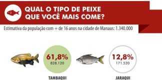 O tambaqui liderou com vantagem o levantamento entre os pescados. Em segundo lugar, houve 'empate técnico' entre o jaraqui e o pacu