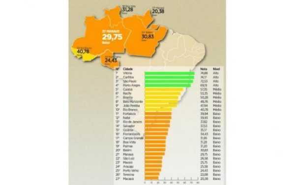 Pesquisa revela que Manaus é a 7ª pior capital do País em transparência na gestão pública