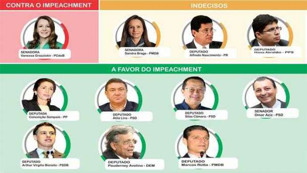 Mapa Impeachment