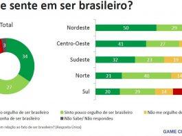 Pesquisa aponta que na região Norte 21% envergonham-se de ser brasileiro