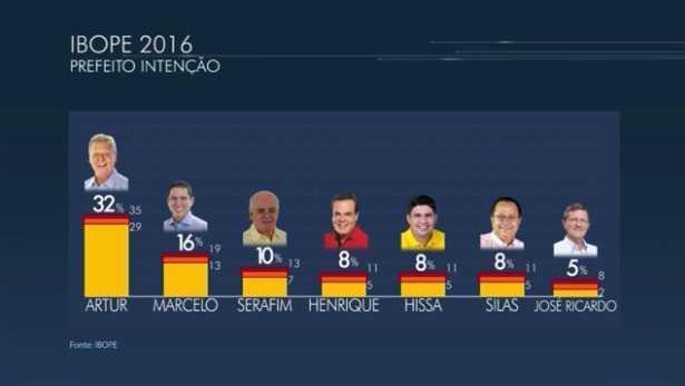 Pesquisa do Ibope e Action mostra que eleição em Manaus deve ser decidida no 2º turno