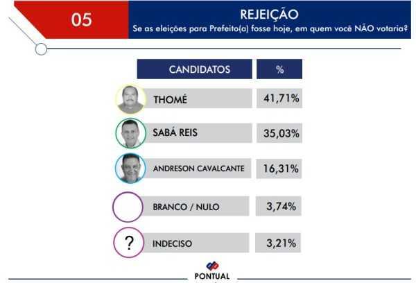 andreson-cavalcante-estaria-eleito-prefeito-de-autazes-diz-pesquisa-2