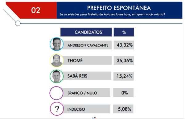 Andreson Cavalcante estaria eleito prefeito de Autazes, diz pesquisa