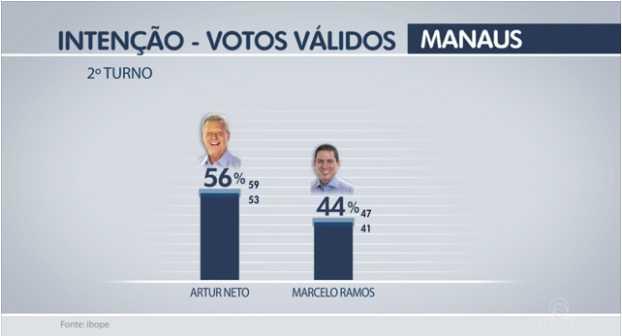 IBOPE recebeu R$ 120 mil de Artur e agora dá prefeito com 56% dos votos no segundo turno