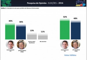 Pesquisas simultâneas apontam empate técnico na eleição para Prefeito de Manaus