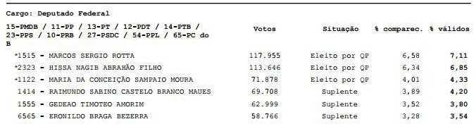 Se Artur for reeleito, Sabino, suplente de Rotta, pode voltar à Câmara dos Deputados