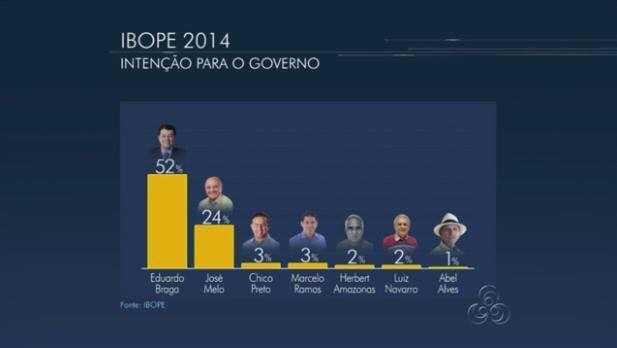pesquisa IBOPE 2014 para Governador do Amazonas