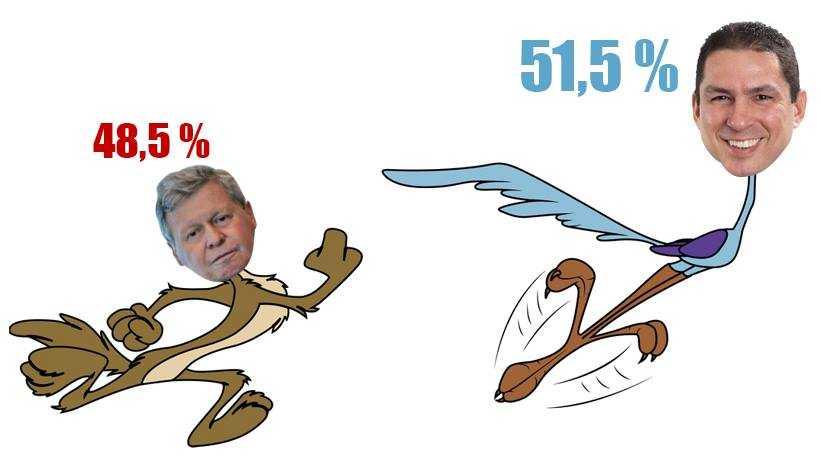 Pesquisa que cravou resultado no 1º turno, afirma Marcelo Ramos está a frente com 51,5% no 2º turno