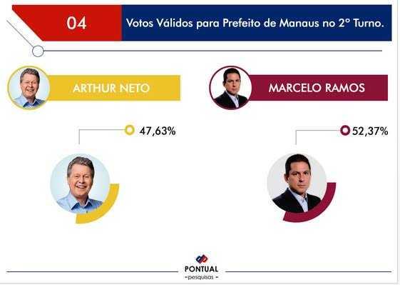 Marcelo tem 52,37% e Artur 47,63% dos votos válidos no segundo turno, afirma Pontual