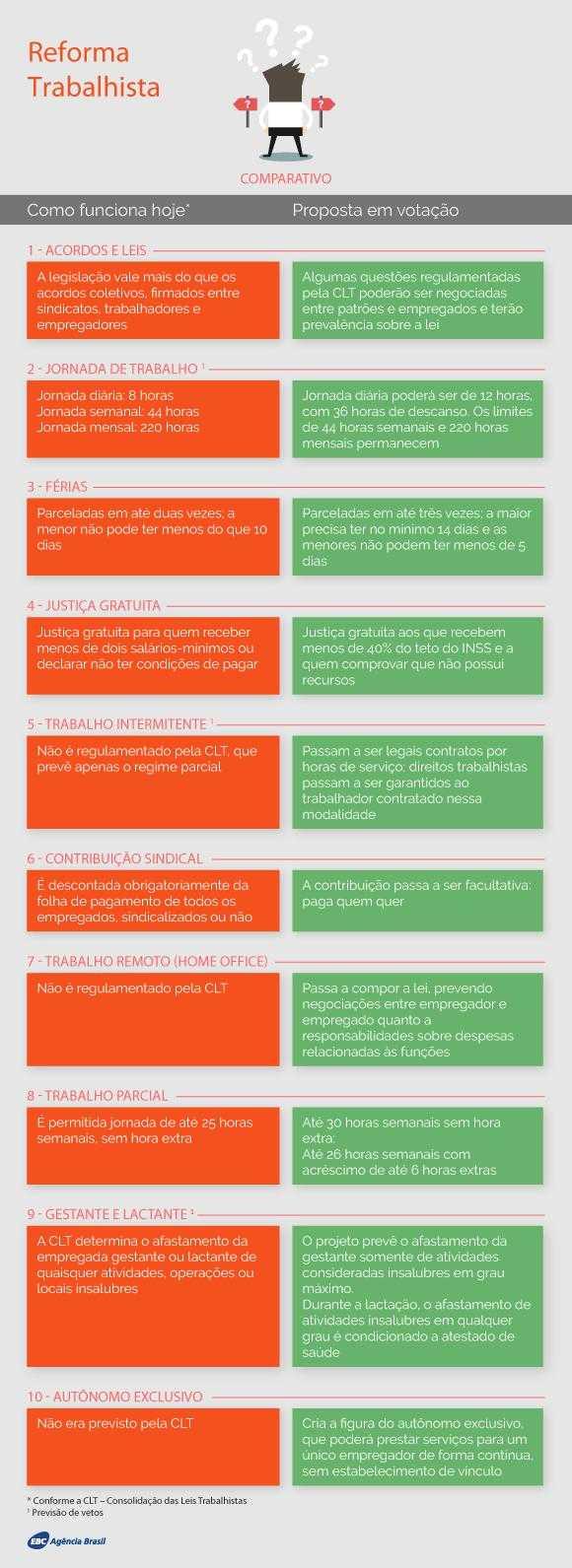 Entenda as principais mudanças na Reforma Trabalhista de 2017