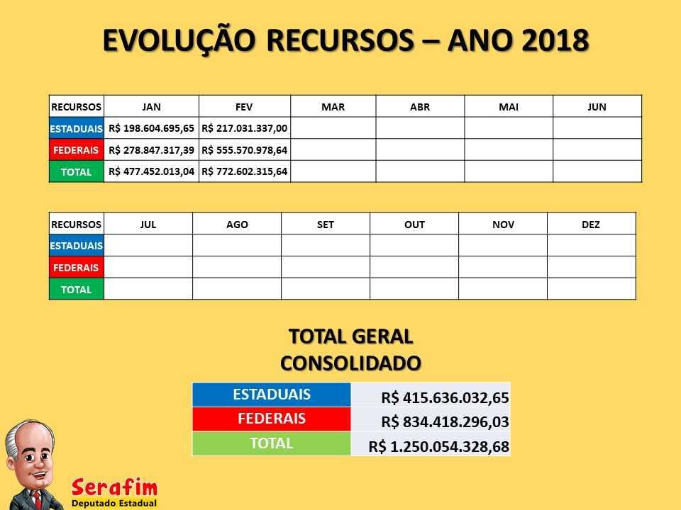Reunião com prefeitos para anunciar socorro financeiro é crime eleitoral, alerta Serafim / Foto : Marcelo Araújo