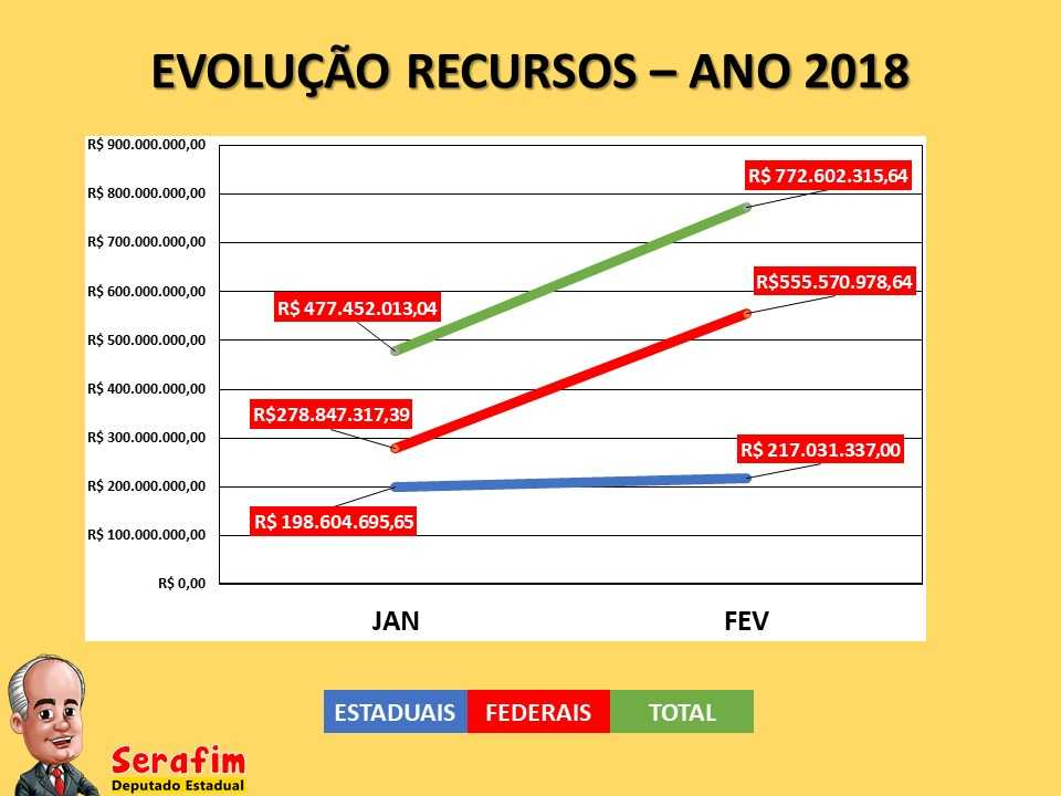 Reunião com prefeitos para anunciar socorro financeiro é crime eleitoral, alerta Serafim / Slide Divulgação