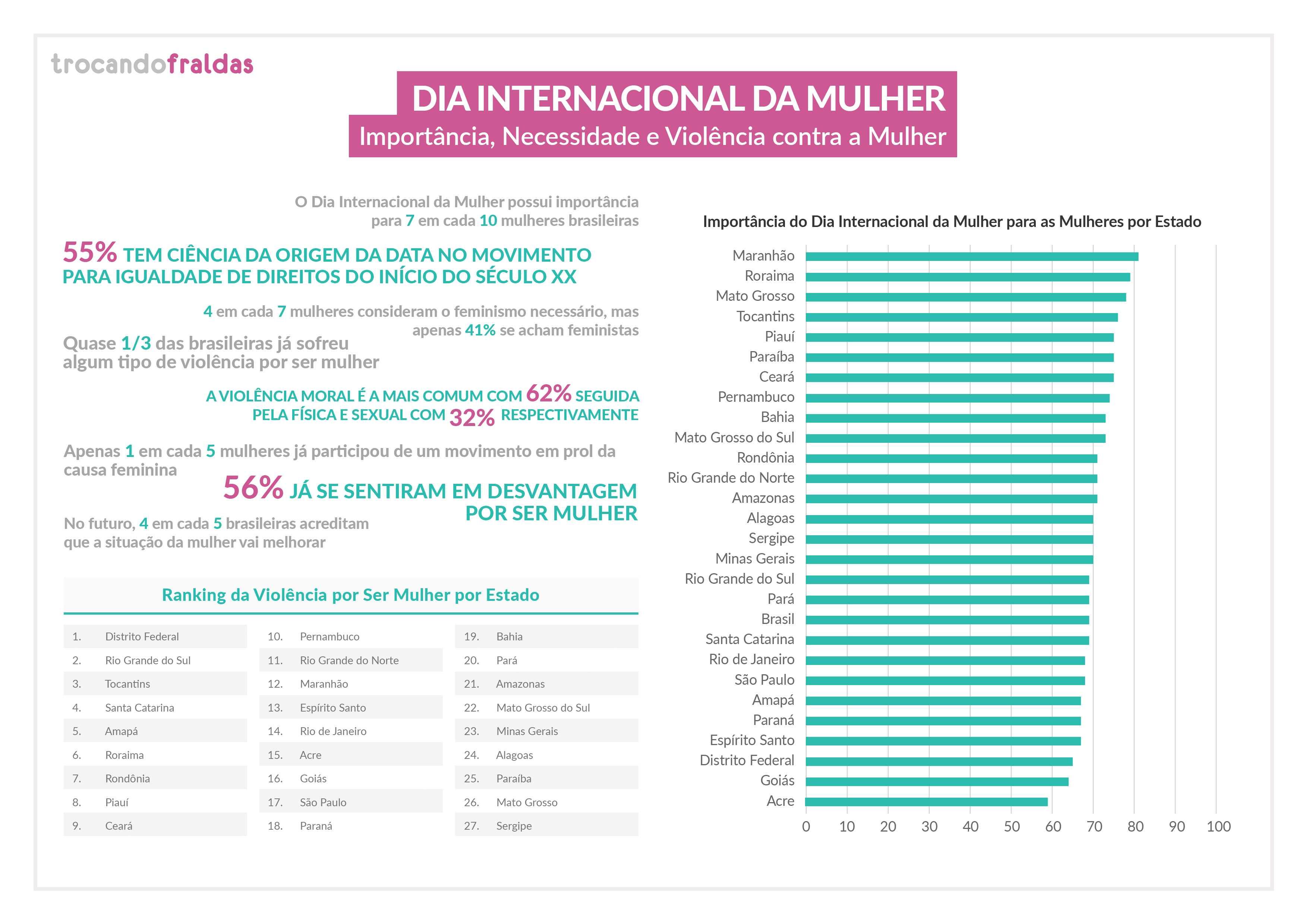 Mais da metade das brasileiras (56%) já se sentiu em algum momento em desvantagem por conta do gênero e (32%) já sofreu violência física ou sexual