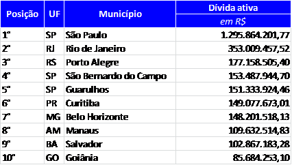 Fonte: Multi Cidades – Finanças dos Municípios do Brasil, publicação da Frente Nacional de Prefeitos (FNP)