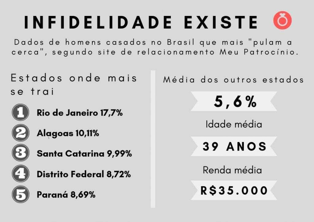 Pesquisa revela qual estado do Brasil mais trai