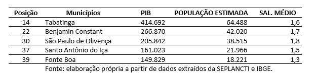 Fonte: elaboração própria a partir de dados extraídos da SEPLANCTI e IBGE