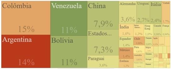 Fonte: http://comexstat.mdic.gov.br/pt/comex-vis