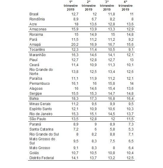 Fonte: elaboração própria, a partir de dados do IBGE, da PNAD Contínua