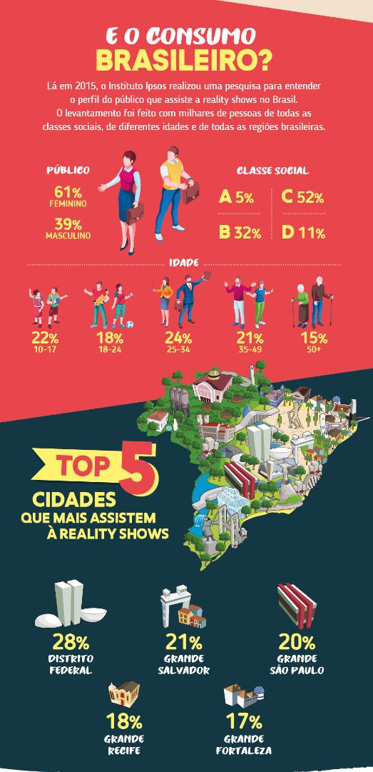 Saiba quem são os brasileiros que mais assistem Reality Show e se surpreenda!