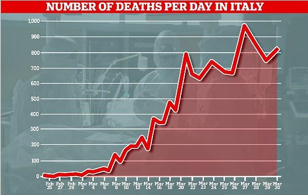 O número de mortos por um surto de coronavírus na Itália subiu de 812 para 11.591, revertendo dois dias de queda