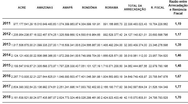 Tabela 01 – Arrecadação Federal e Estadual dos Estados que estão sobre a abrangência dos incentivos fiscais da ZFM