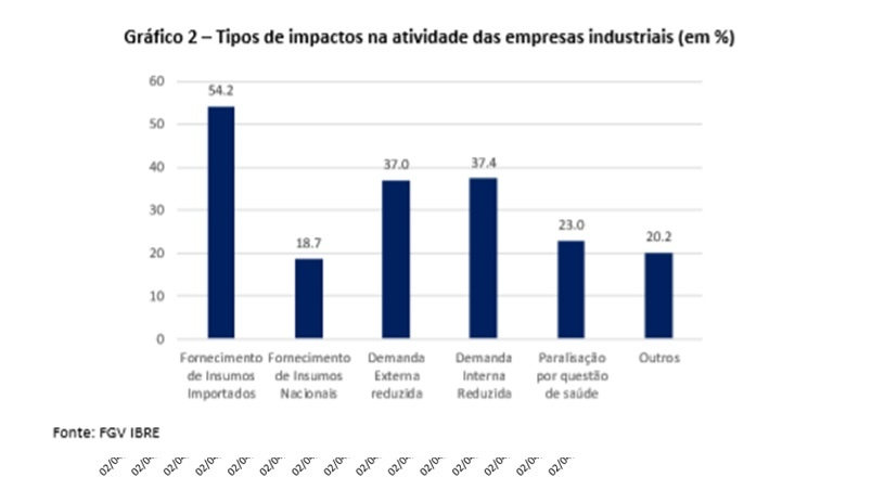 Tipos de impactos na atividade das empresas industriais
