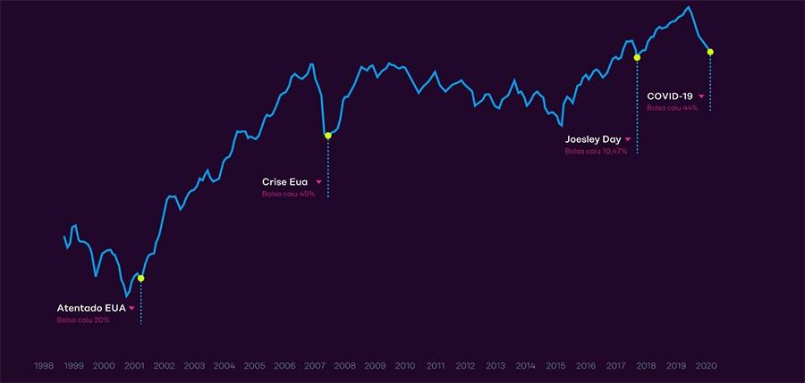 Saiba como investir na Bolsa de Valores em 2020 e ganhar dinheiro