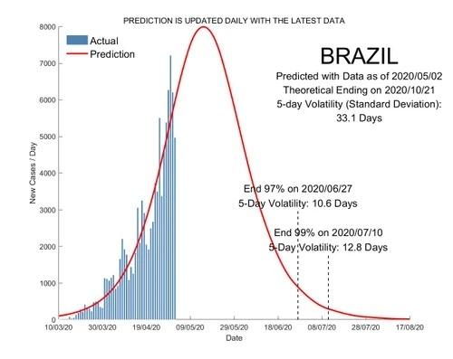 """Saiba quando mais ou menos deverá """"passar"""" o COVID-19 no Brasil"""